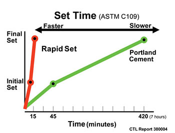 chart_rapid_set_set_time_vs_portland_350x267